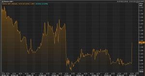 Pound versus US dollar