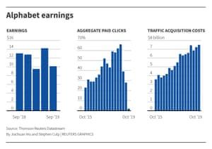 Alphabet earnings