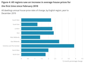 House prices rose in every English region, and every country of the UK.