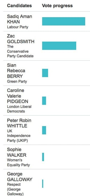 Running tally in race for London mayor