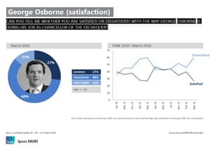 George Osborne's satisfaction ratings