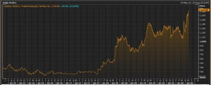 Ocado's share price