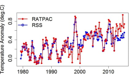 Estimates of the temperature of the lower troposphere from satellites by RSS vs. weather balloons by NOAA (RATPAC). Created by Tamino at the Open Mind blog.