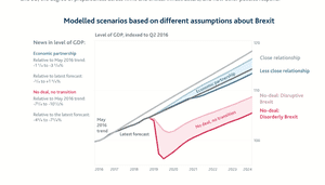 Bank of England's Brexit impact assessment