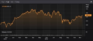Stoxx 600 over the last 12 months