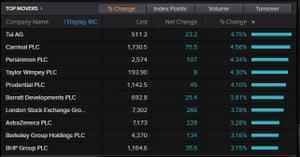 FTSE 100 top risers