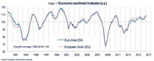 European sentiment index