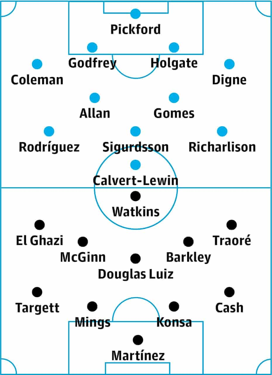 Everton v Aston Villa: probable starters in bold, contenders in light.