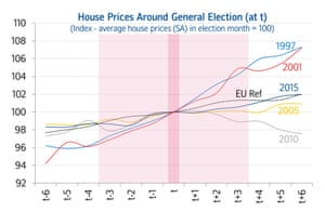 Past elections do not appear to have generated volatility or resulted in a significant change in house price trends