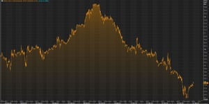 Brent crude prices over the last month