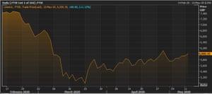 The FTSE 100 in the last quarter