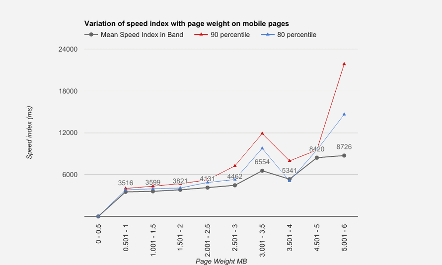 speed index plotted against page weight for a sample of 5000 article pages