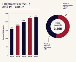 FDI projects.