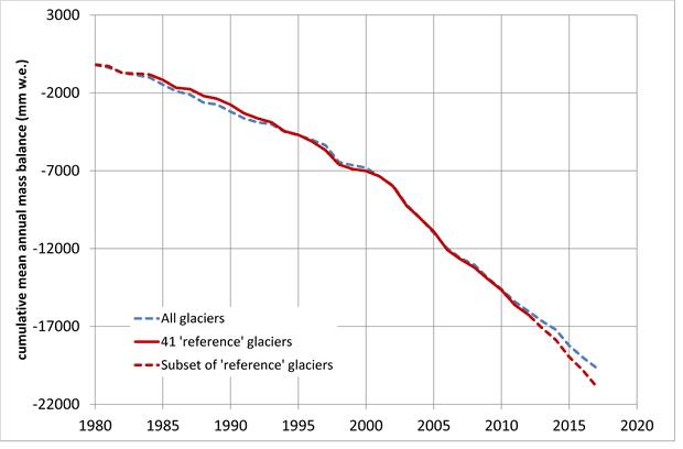 glacier mass