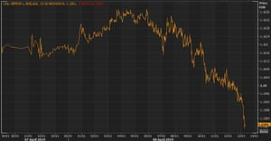 The pound weakened against the euro in Monday afternoon trading.