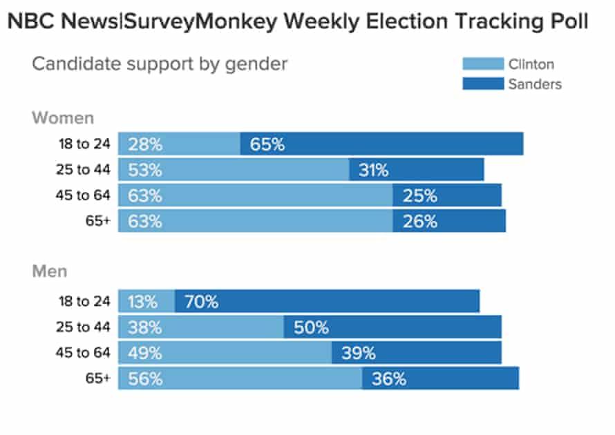 NBC News/Survey Monkey
