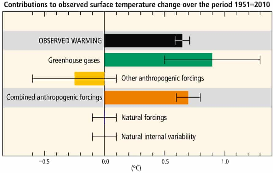 Contributions to the 1951–2010 global surface warming.