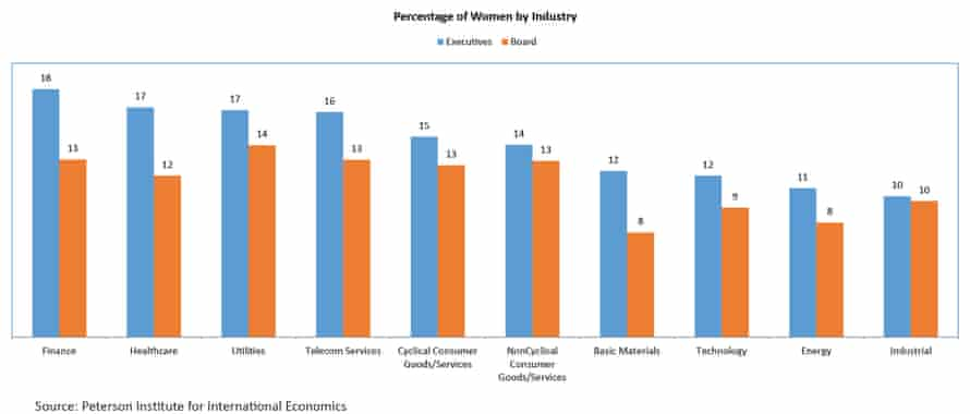Percentage of women by industry from the study of 22,000 public firms in 91 countries.
