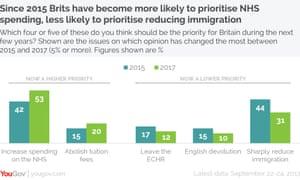Recent YouGov figures showing changes in voters' priorities.
