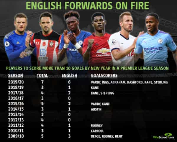 English strikers set pace in the race for the Premier League golden boot |  Football | The Guardian