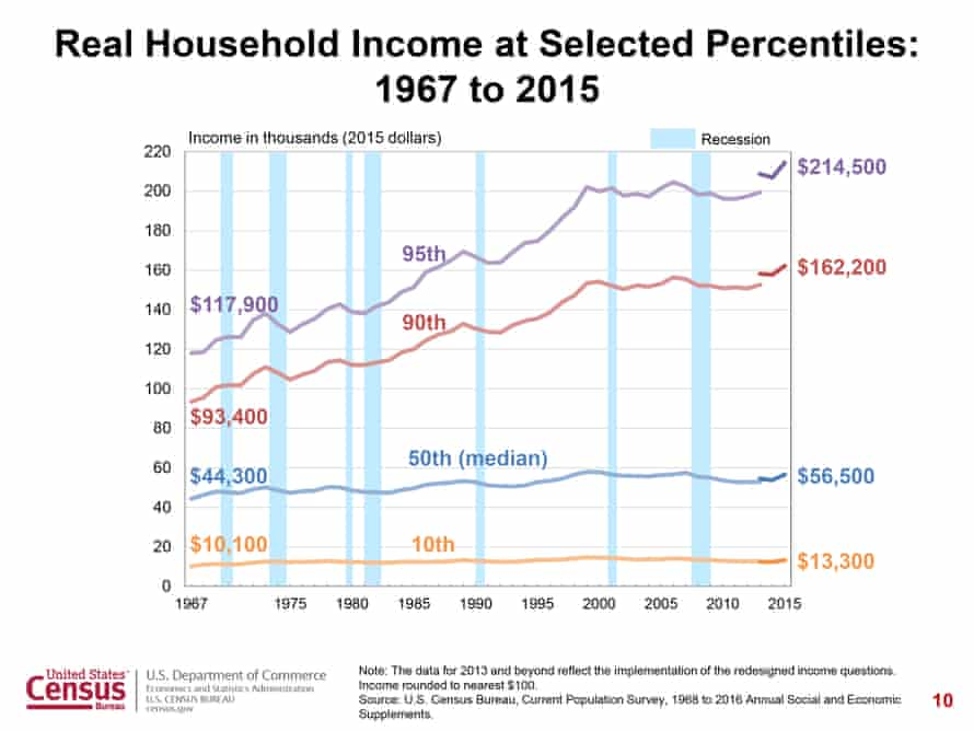 Household income by percentile