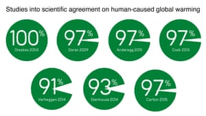 Expert consensus results on the question of human-caused global warming among the previous studies published by the co-authors of Cook et al. (2016).