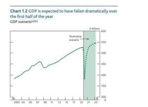 Bank of England's Covid-19 scenario