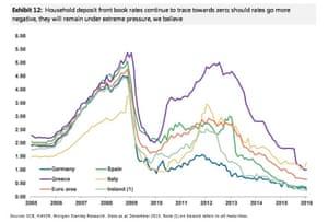 negative interest rates graph