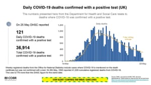 Data on deaths presented at the UK's government's coronavirus press briefing