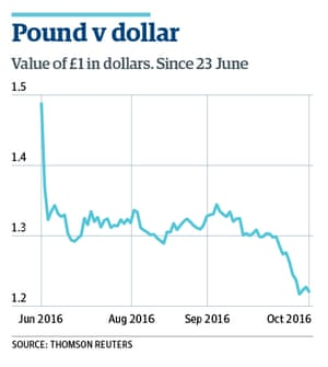 Pound V Dollar graph