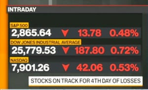 US markets