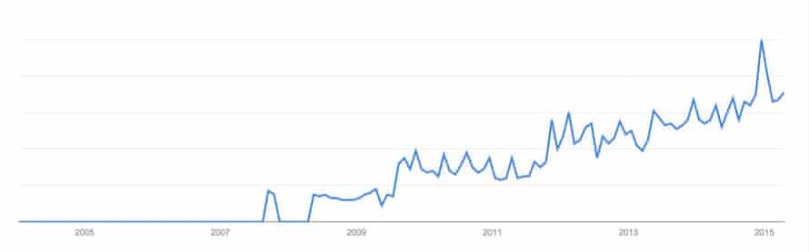 A graph of searches for cyst popping on Google