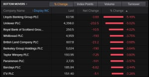 The top fallers on the FTSE 100, morning of December 17th