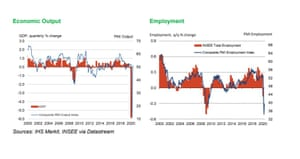 French flash PMIs for June 2020