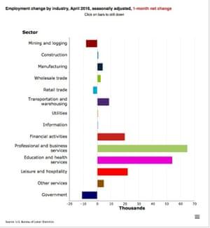 Breakdown of US jobs
