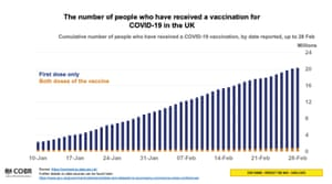 Vaccination figures