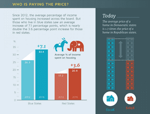 house-prices-red-state-blue-state