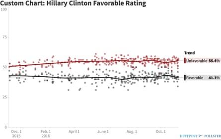 Hillary Clinton's (lack of) favorability