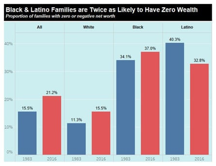 The report says 37% of black families have zero or negative wealth.