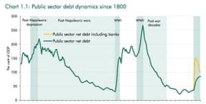 Britain's national debt over the decades