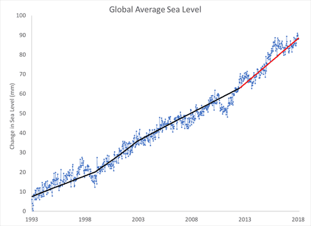 Global mean sea level data from the Colorado University Sea Level Research Group, with 4-to-5-year linear trends shown in black and red.