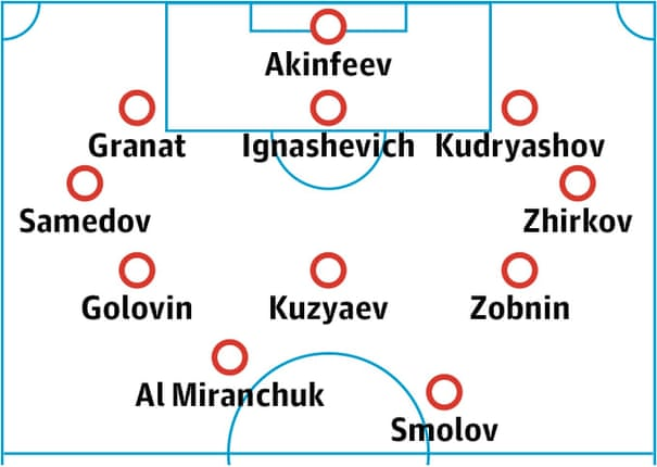 Russia World Cup 2018 team guide: tactics, key players and expert