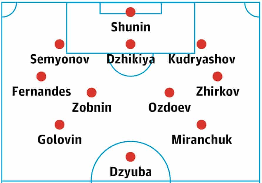 Russia's probable lineup