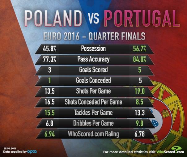 Euro 2016 quarter-final previews | Football | The Guardian