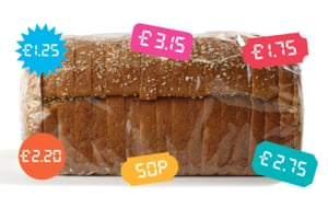 Supermarket loaf with different price tags