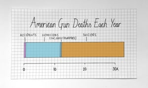 How guns kill people.