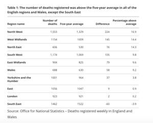 Excess deaths in week ending 16 October, by region
