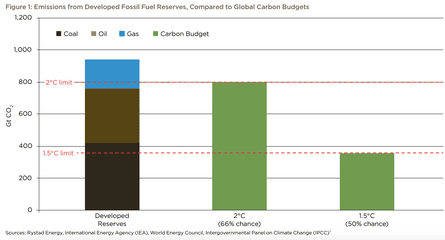 Developed fossil fuel reserves vs. remaining carbon budget to meet 2°C and 1.5°C Paris climate targets.