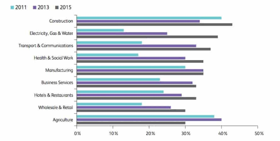 Proportion of vacancies cited as 'hard-to-fill' in 2011, 2013 and 2015.