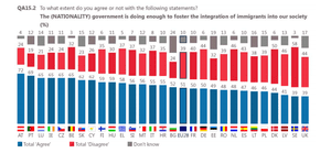 EU views on whether national governments are doing enough on integration